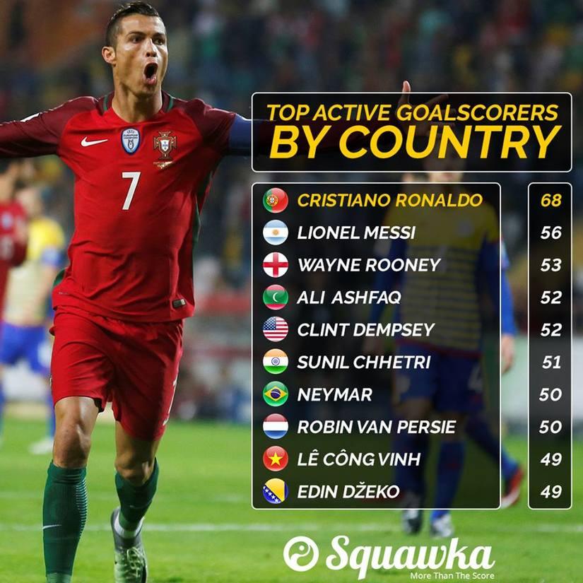 Công Vinh chung mâm với Ronaldo, Messi