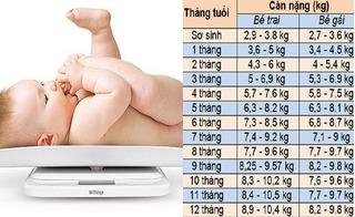 Bảng chuẩn chiều cao, cân nặng, lượng sữa bú, giấc ngủ của trẻ 0-12 tháng tuổi