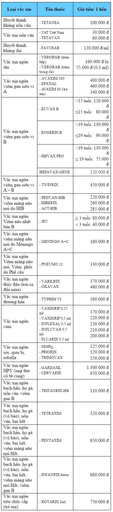 Bảng giá vacxin dịch vụ cho trẻ 1