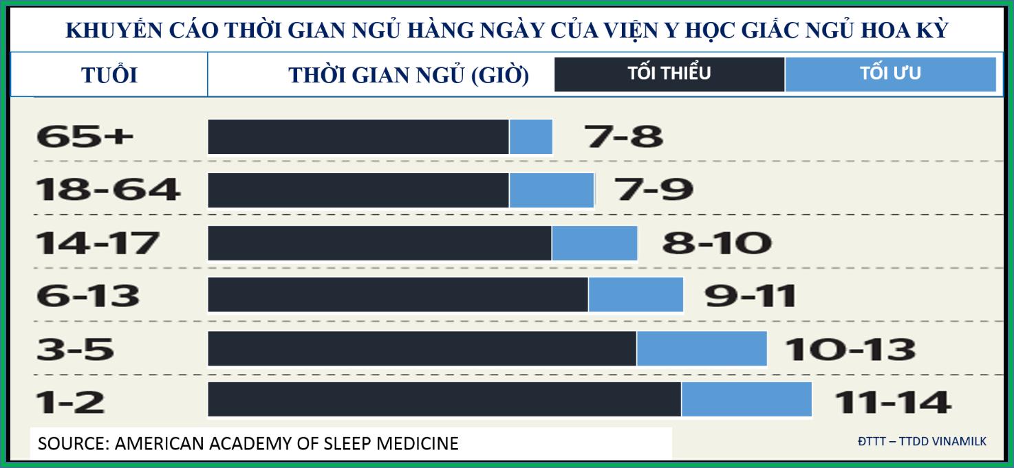 Khuyến cáo thời gian ngủ hàng ngày