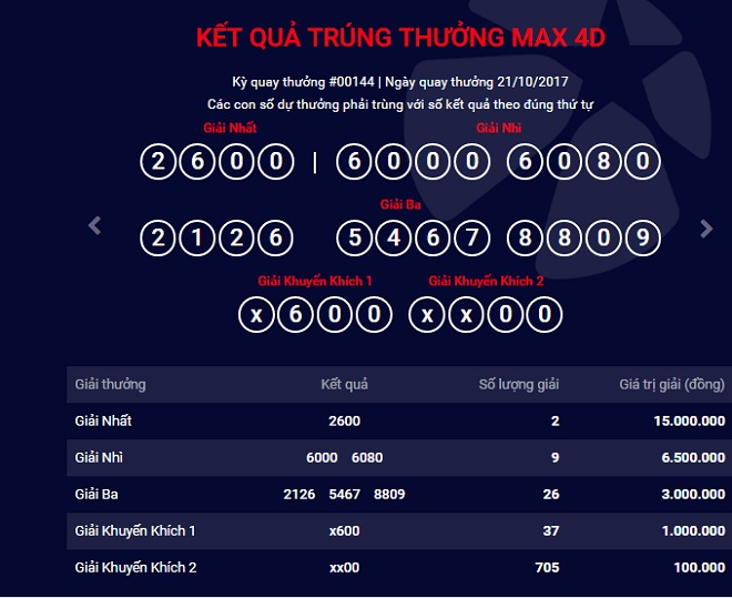 Kết quả xổ số Vietlott hôm nay giải Max 4D