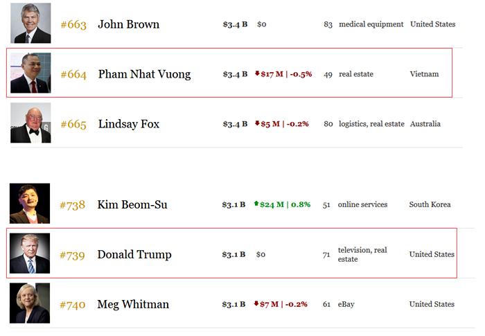 Tỷ phú Phạm Nhật Vượng vượt Tổng thống Donald Trump về độ giàu có