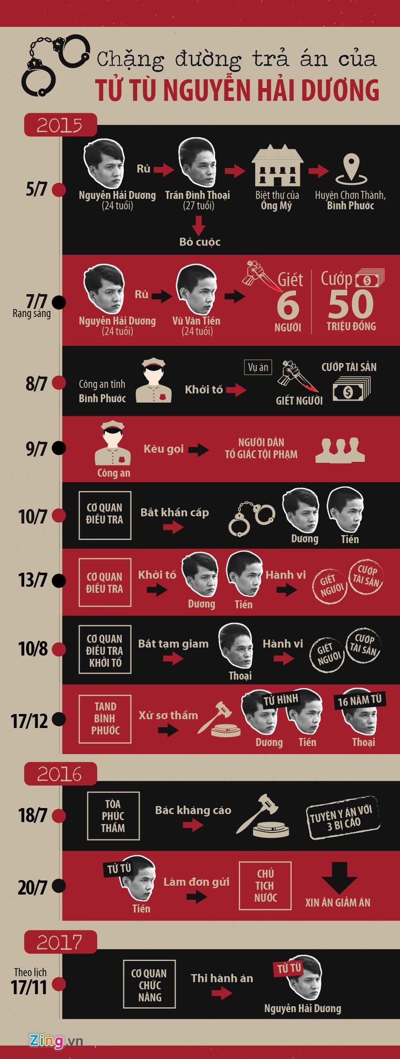 Những ngày cuối của tử tù Nguyễn Hải Dương với tâm lý khá ổn định