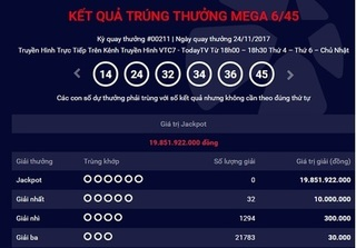 Kết quả xổ số Vietlott hôm nay 25/11: Chưa tìm được người trúng giải gần 20 tỷ