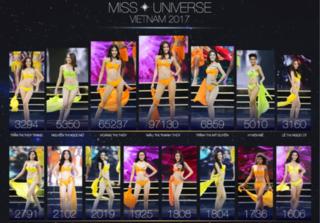 Giải Best catwalk Hoa hậu Hoàn vũ Việt Nam 2017 đã thực sự công bằng?