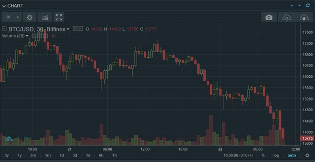 Bitcoin và các đồng tiền ảo liên tục giảm mạnh