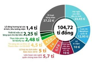 Dự chi 104 tỉ đồng kỷ niệm Danh xưng Thanh Hóa: Tỉnh còn chưa phê duyệt