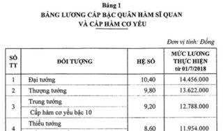 Mức lương cho sĩ quan quân đội từ ngày 1/7/2018