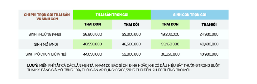Chi phí sinh đẻ tại các bệnh viện uy tín nhất Hà Nội bệnh viện hồng ngọc