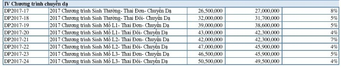 Chi phí sinh đẻ tại các bệnh viện uy tín nhất Hà Nội bệnh viện vimec 2