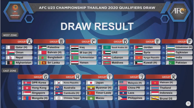 Đội tuyển U23 Việt Nam rơi vào bảng đấu 'tử thần' tại giải châu Á