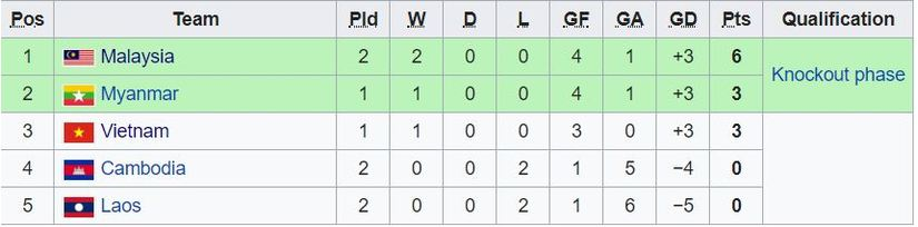 Bảng xếp hạng AFF Cup hôm nay: Việt Nam đại chiến Malaysia