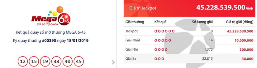 Kết quả xổ số Vietlott hôm nay 19/1: Truy tìm chủ nhân của giải Jackpot hơn 45 tỷ