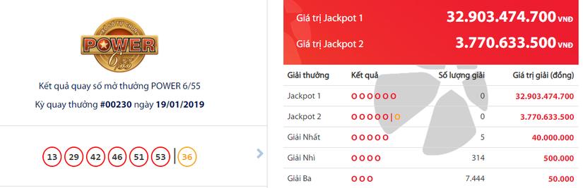 Kết quả xổ số Vietlott hôm nay 22/1: Ai là chủ nhân giải Jackpot hơn 49 tỷ đồng?