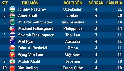 Đặng Văn Lâm lọt top 10 thủ môn xuất sắc tại Asian Cup 2019