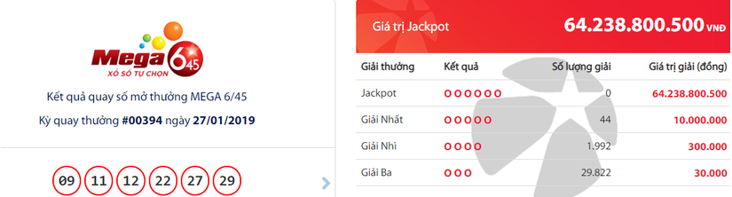 Kết quả xổ số Vietlott hôm nay 28/1: Chưa xuất hiện chủ nhân giải Jackpot hơn 64 tỷ đồng