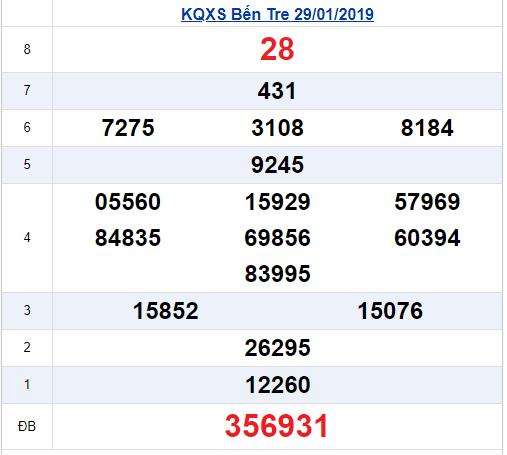 Kết quả xổ số Miền Nam ngày hôm qua thứ 3 ngày 29/1/2019