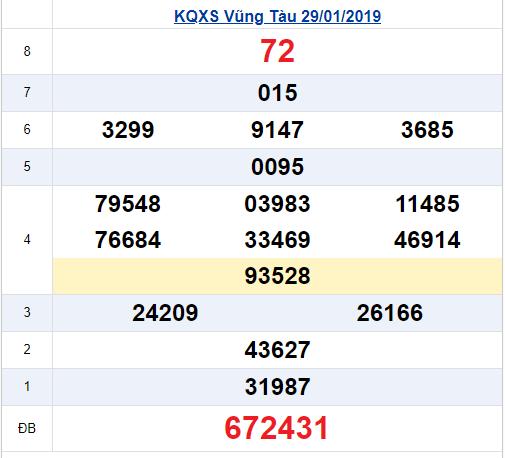 Kết quả xổ số Vũng Tàu thứ 3 ngày 29-1-2019