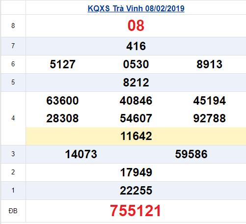 Kết quả xổ số Trà Vinh thứ 6 ngày 8/2/2019