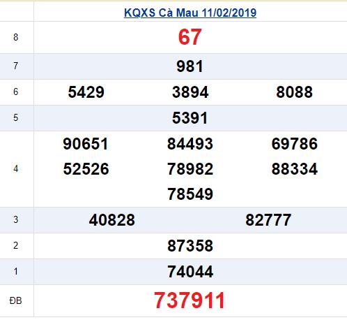 Kết quả xổ số Cà Mau thứ 2 ngày 11/2/2019