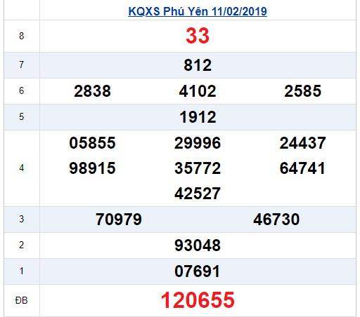 XSPY - Kết quả xổ số Phú Yên thứ 2 ngày 11/2/2019