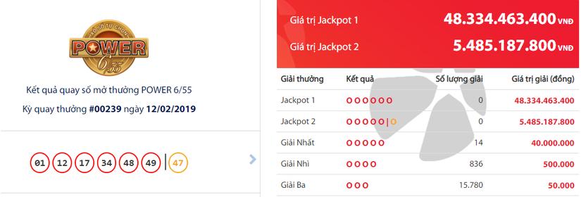 Kết quả xổ số Vietlott hôm nay 14/2: Jackpot hơn 19 tỷ đồng vẫn vô chủ