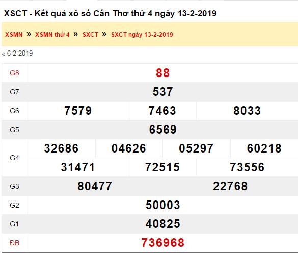Kết quả xổ số Cần Thơ hôm qua 13/2/2019- (XSCT) 13/2
