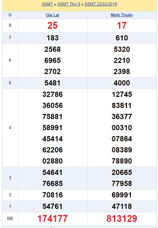 Xem kết quả xổ số Miền Trung ngày hôm qua ngày 22/2/2019