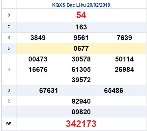 Kết quả xổ số Bạc Liêu ngày 26/2 (XSCM 26/2).