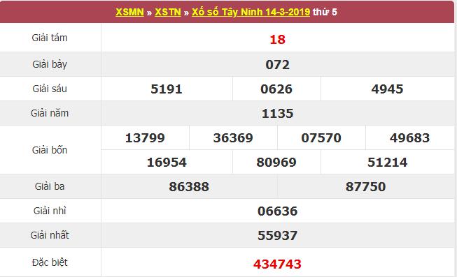 Kết quả xổ số Tây Ninh ngày 14/3.