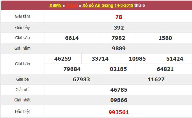 Kết quả xổ số An Giang ngày 14/3.
