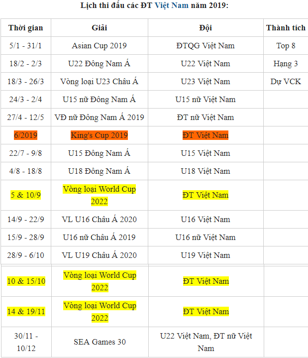 Bóng đá Việt Nam trong năm 2019 tham dự một loạt giải đấu quan trọng trong năm 2019