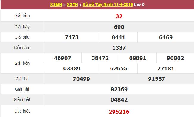 Kết quả xổ số Tây Ninh ngày hôm qua ngày 11/4/2019