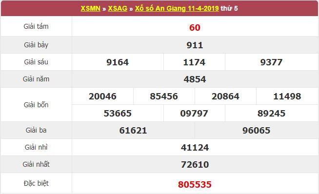 Kết quả xổ số An Giang ngày hôm qua ngày 11/4/2019