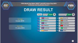 Kết quả bốc thăm vòng sơ loại World Cup 2022