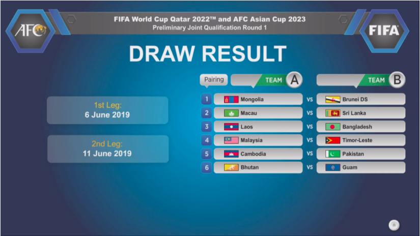 vòng sơ loại World Cup 2022 gồm hai lượt trận đi và về