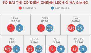 Hàng loạt thí sinh được nâng điểm ở Hà Giang là do 'nhờ vả nể nang'?