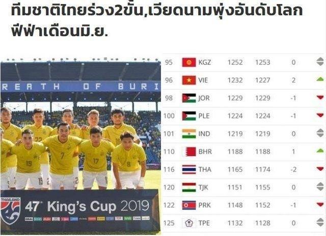 Đội tuyển Việt Nam tiếp tục bỏ xa Thái Lan và thăng tiến trên bảng FIFA