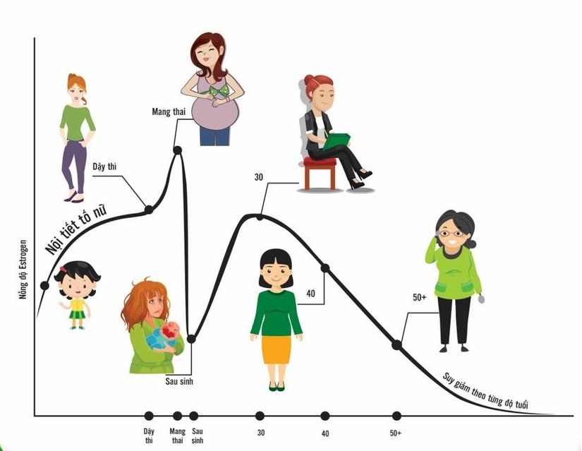Rối loạn kinh nguyệt ở tuổi dậy thì có phải là điều bình thường?