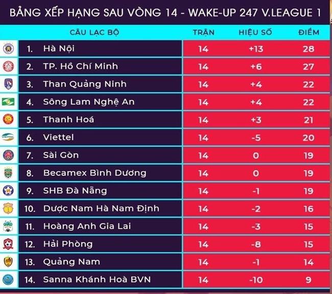 Bảng xếp hạng V.League sau vòng 14