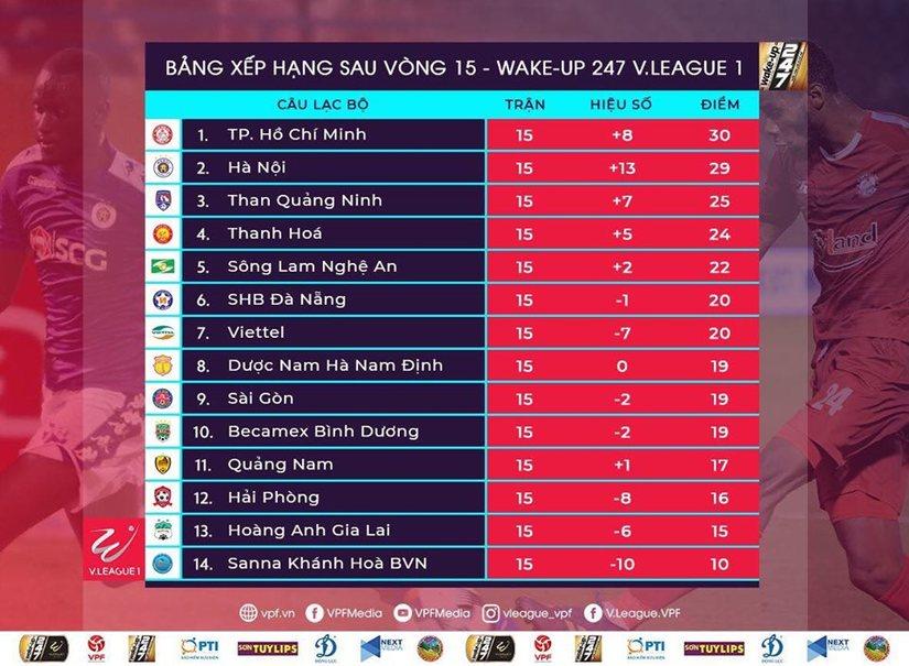 Bảng xếp hạng V.League sau vòng 15: Nhiều bất ngờ