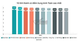 Hà Nam dẫn đầu môn Văn, Nam Định dẫn đầu môn Toán kì thi THPT Quốc gia 2019