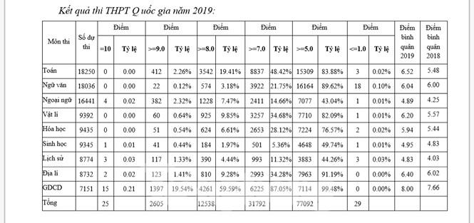 Nam Định có hơn 12.500 bài thi đạt điểm 8 trở lên, xếp đầu kỳ thi THPT Quốc gia