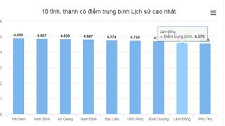 Nam Định, Hà Nam, Ninh Bình dẫn đầu cả nước về điểm môn xã hội