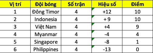 Đội tuyển U15 Việt Nam đang đứng trước cơ hội rất lớn giành vé vào bán kết giải bóng đá vô địch U15 Đông Nam Á