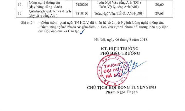 Điểm chuẩn Trường đại học Hà Nội năm 2019