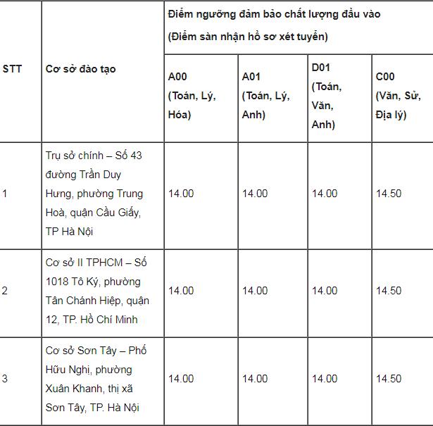Điểm chuẩn trường Đại học Lao động Xã hội năm 2019