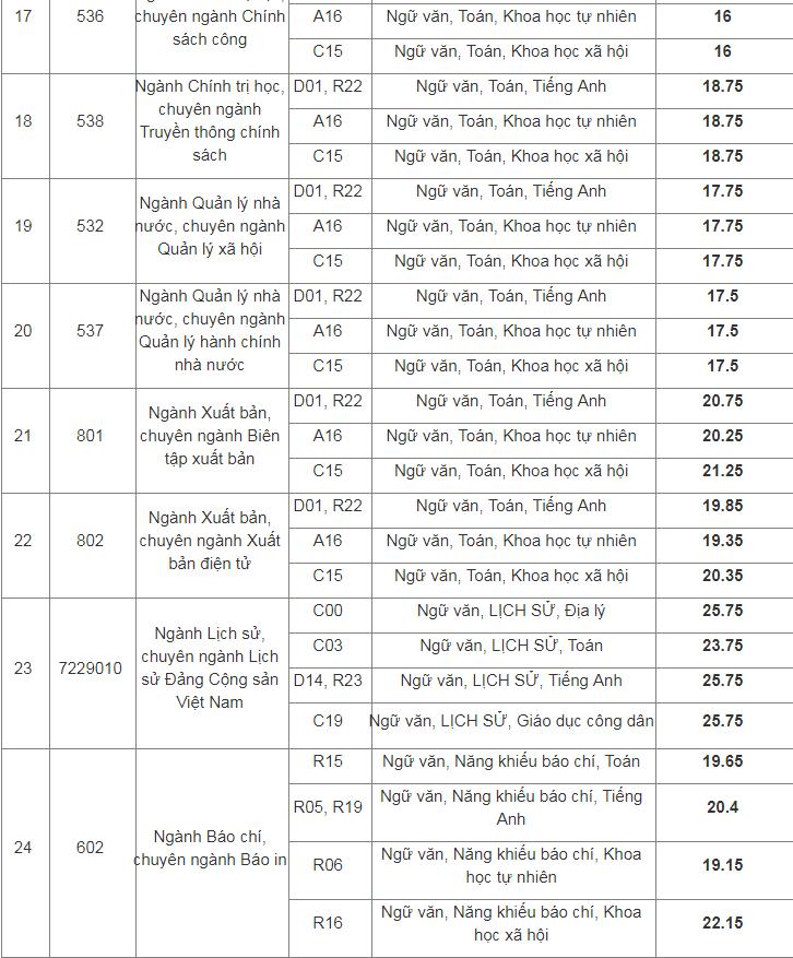 Điểm chuẩn Học viện Báo chí và Tuyên truyền năm 2019