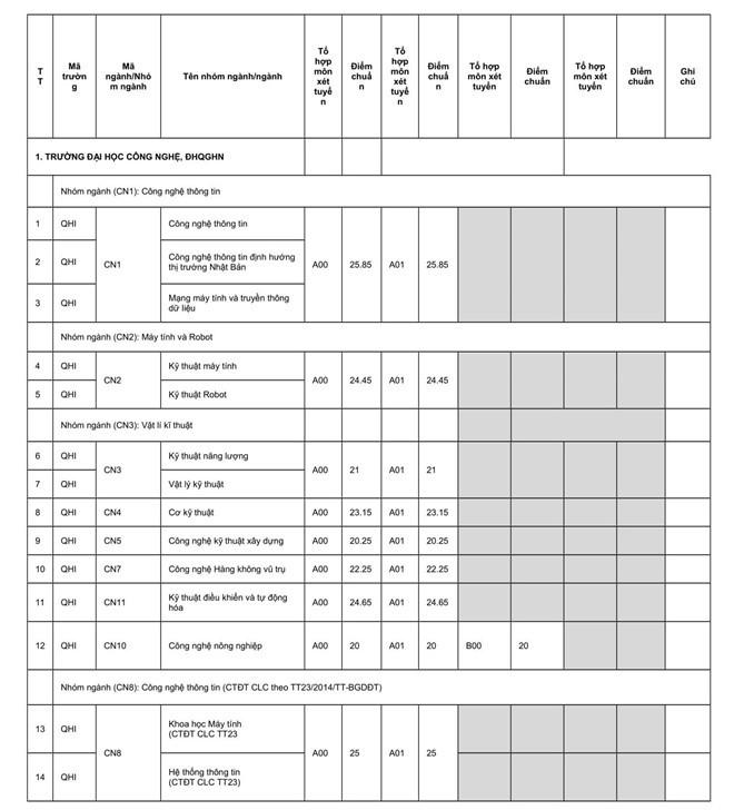 Điểm chuẩn trường Đại học Quốc gia Hà Nội năm 2019