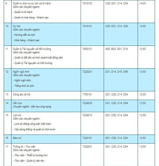 Điểm chuẩn trường Đại học Thái Nguyên năm 2019